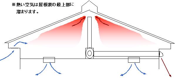 屋根裏換気図