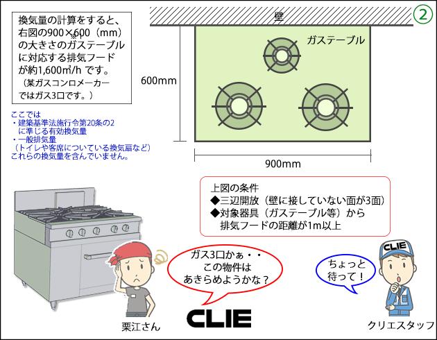換気量の計算をすると、右図の900×600(mm)の大きさのガステーブルに対応する排気フードが約1,600㎥/h です。(某ガスコンロメーカーではガス3口です。)◆三辺開放(壁に接していない面が3面)◆対象器具(ガステーブル等)から排気フードの距離が1m以上