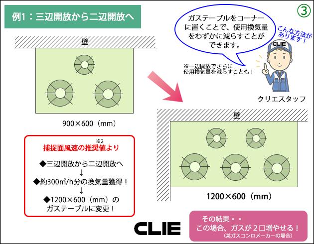 ガステーブルをコーナーに置くことで、使用換気量をわずかに減らすことができます。捕捉面風速の推奨値より◆三辺開放から二辺開放へ◆約300㎥/h分の換気量獲得◆1200×600(mm)のガステーブルに変更の結果・・この場合、ガスが2口増やせる!(某ガスコンロメーカーの場合)